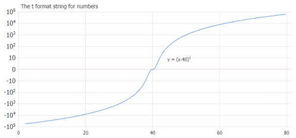 Negative and positive values on a logarithmic scale with t (ten) formatting.