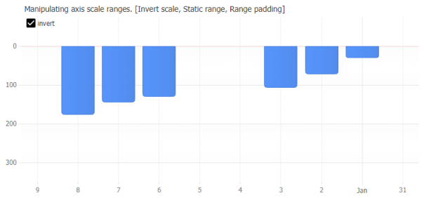 Applies axis scales settings that affect the axis range and appearance.