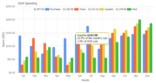 Javascript Php Chart Gallery Jscharting