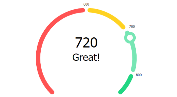 Circular Activity Ring Gauge Charts for JavaScript | JSCharting