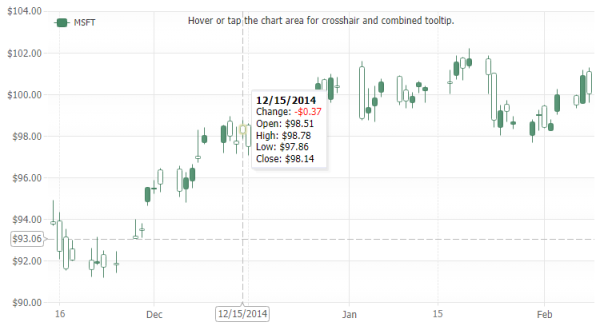 A finance candlestick chart with x and y axis crosshairs enabled where the y axis crosshair does not snap to data.
