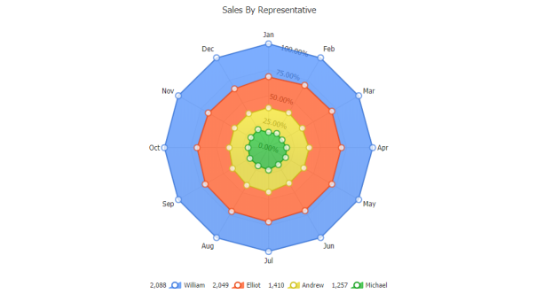 Radar chart with full stacked area series.