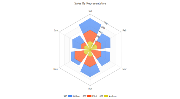 Radar chart with stacked column series.