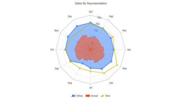 Radar chart with different series types.