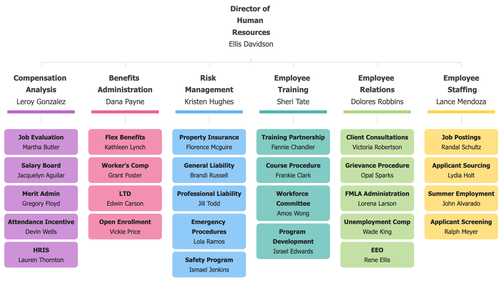 JavaScript Organizational Chart | JSCharting